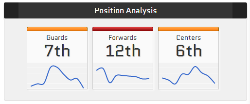 NBA position based analysis